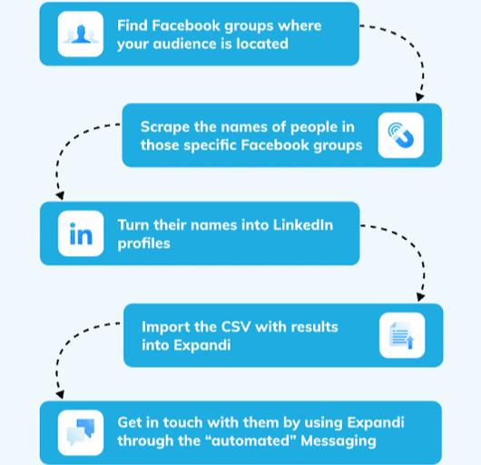 tool di automazione per LinkedIn