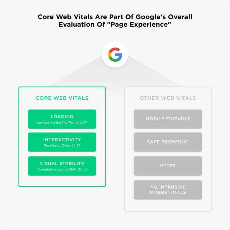 maggio 2021 valutazione google page experience