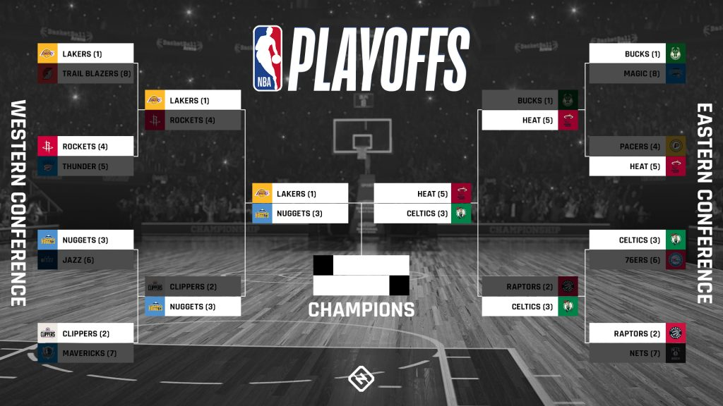 Tabellone dei playoff NBA 2020