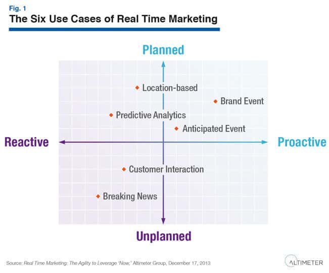 h3 real-time-marketing-casi