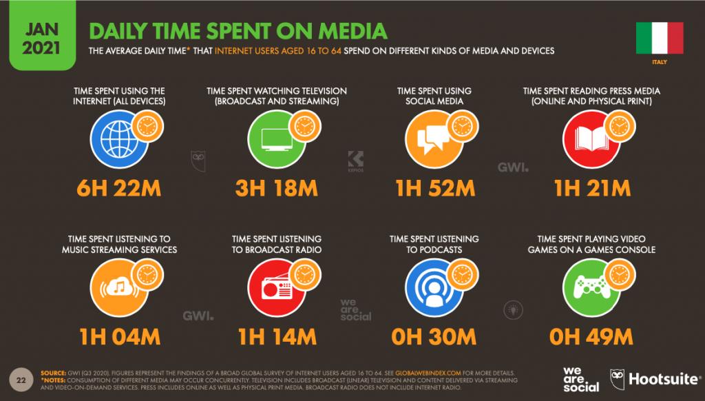 digital-2021-cosa-fanno-gli-italiani-sui-social-media