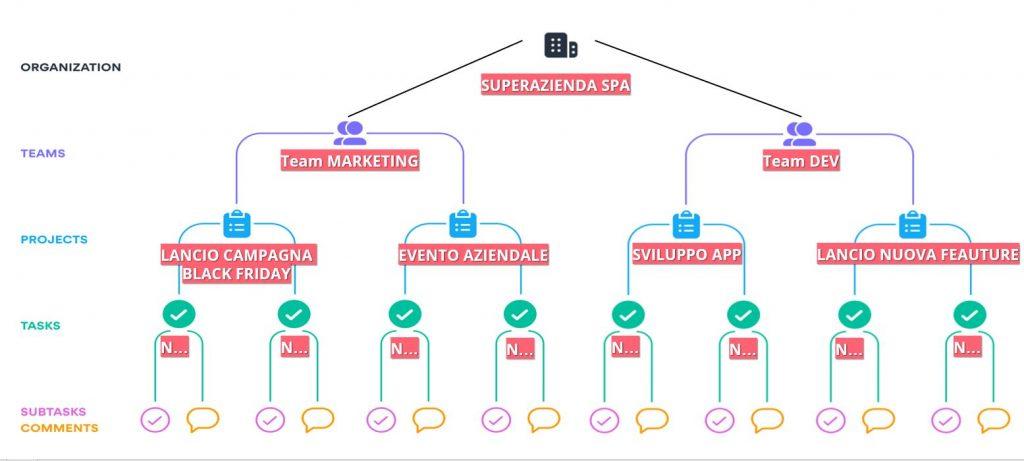 La struttura di Asana e di una organizzazione tipo
