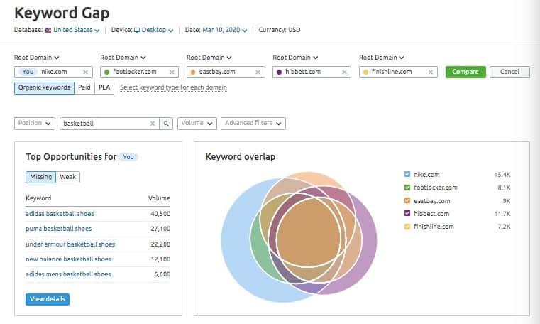 strumenti per fare ricerche di mercato online